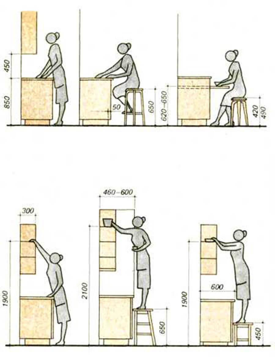 mutfak dolabı ölçüleri